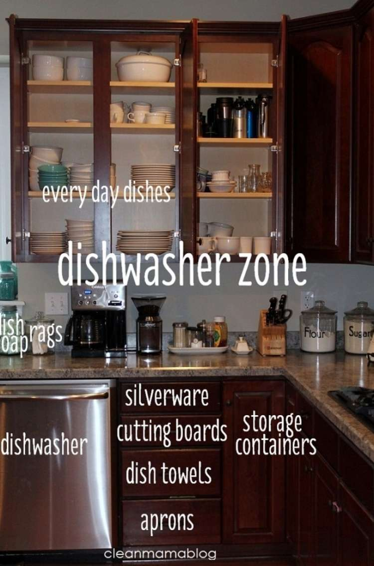 OneCrazyHouse How to Organize Kitchen Photo of kitchen with different area labeled for storage.