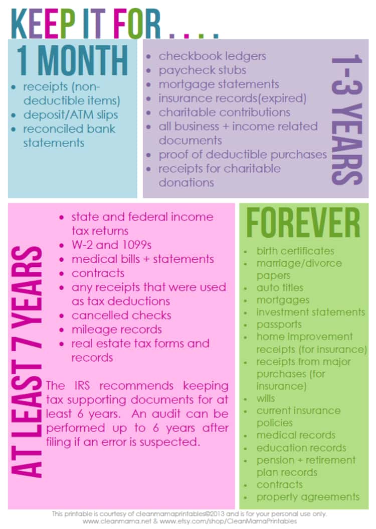 printable how long to keep paper describing what to keep for 1 month, 1-3 years, 7 years and forever